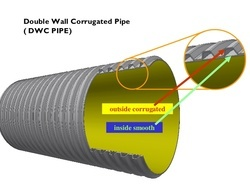 double-wall-corrugated-pipes-250x250