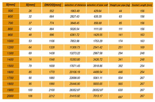 جدول وزن لوله اسپیرال کاروگیت